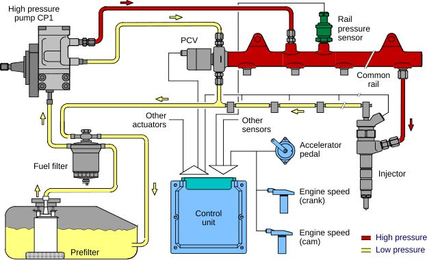 Resources Diesel Engines Diesel Fuel System Basics on pressure sensor circuit